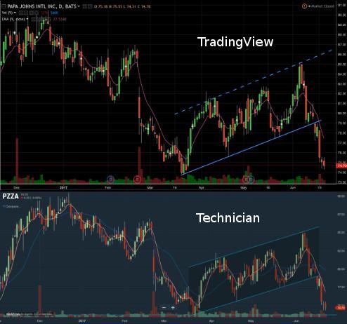 free charting tools
