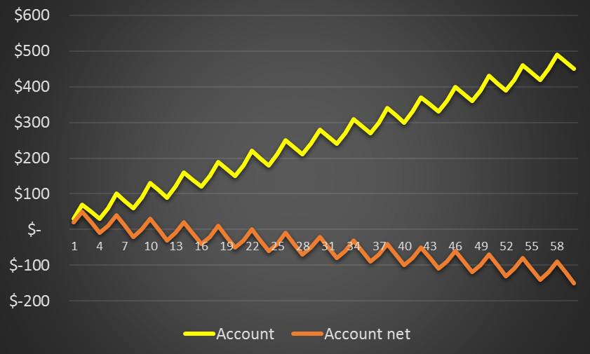 broker fees kill