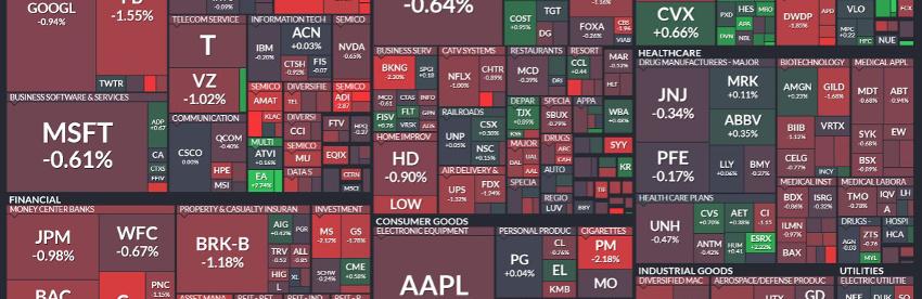 Finviz stock market sector map